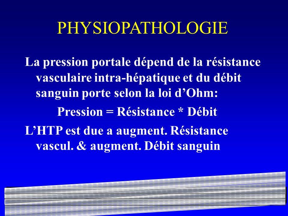 PHYSIOPATHOLOGIE La pression portale dépend de la résistance
