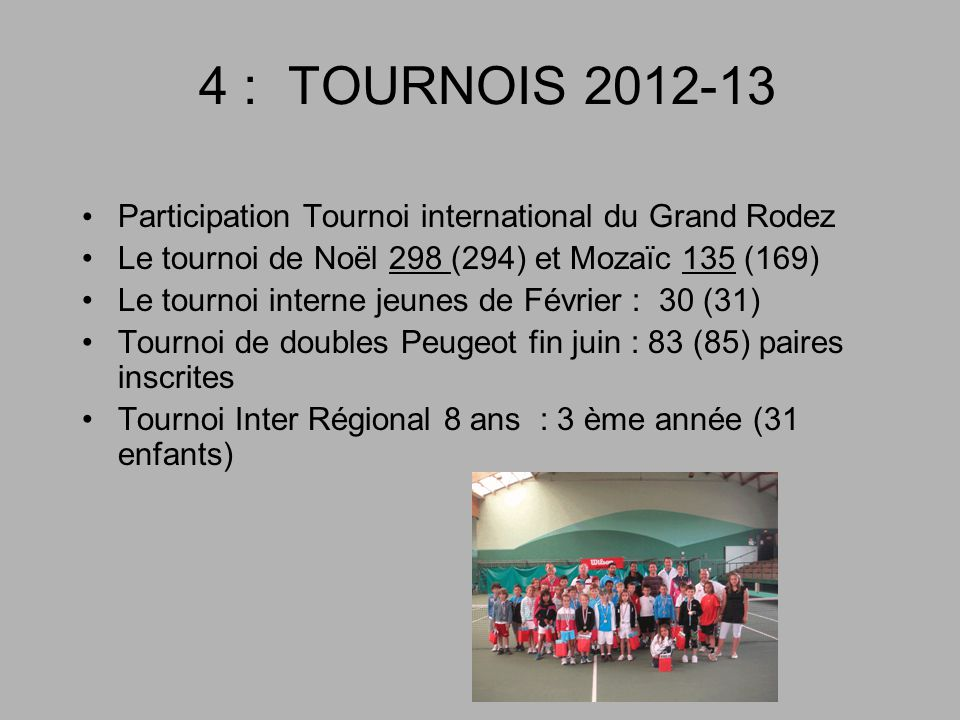 4 : TOURNOIS 2012-13 Participation Tournoi international du Grand Rodez. Le tournoi de Noël 298 (294) et Mozaïc 135 (169)