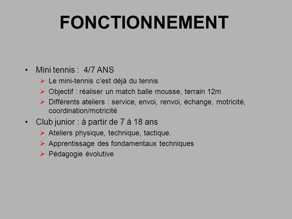 FONCTIONNEMENT Mini tennis : 4/7 ANS