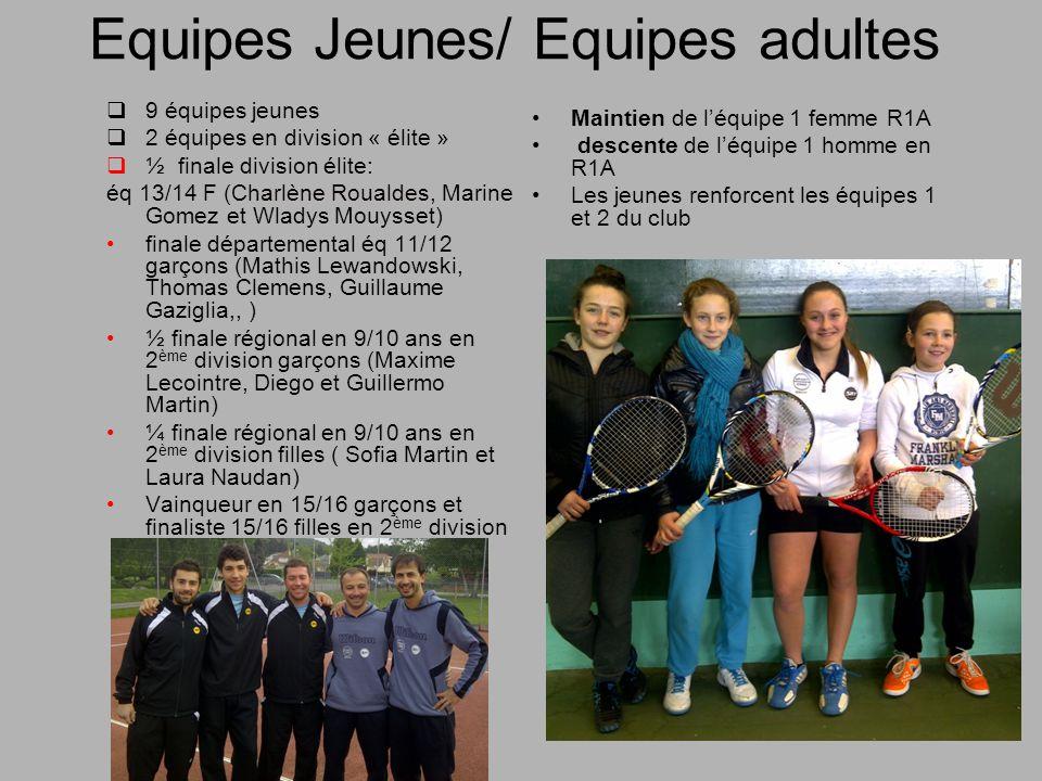 Equipes Jeunes/ Equipes adultes