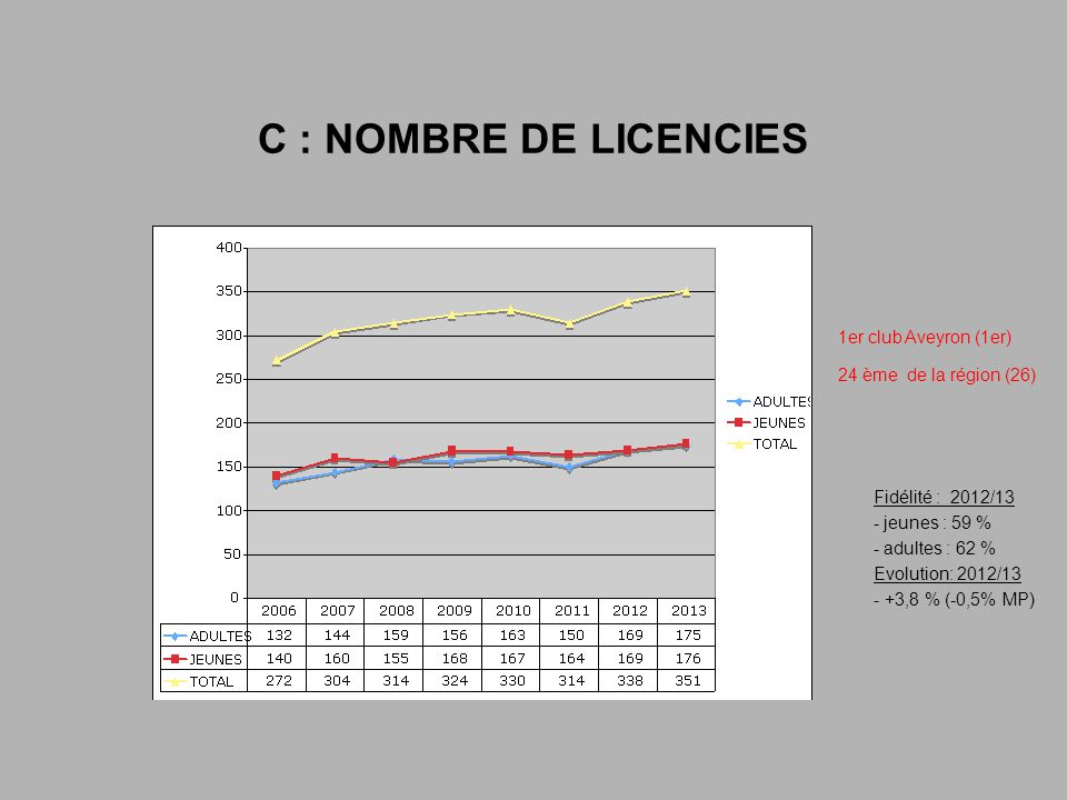 C : NOMBRE DE LICENCIES 1er club Aveyron (1er)