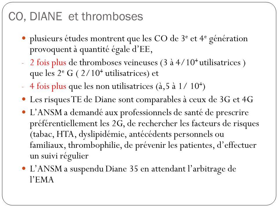 CO, DIANE et thrombosesplusieurs études montrent que les CO de 3e et 4e génération provoquent à quantité égale d'EE,