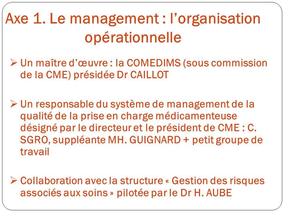 Axe 1. Le management : l'organisation opérationnelle