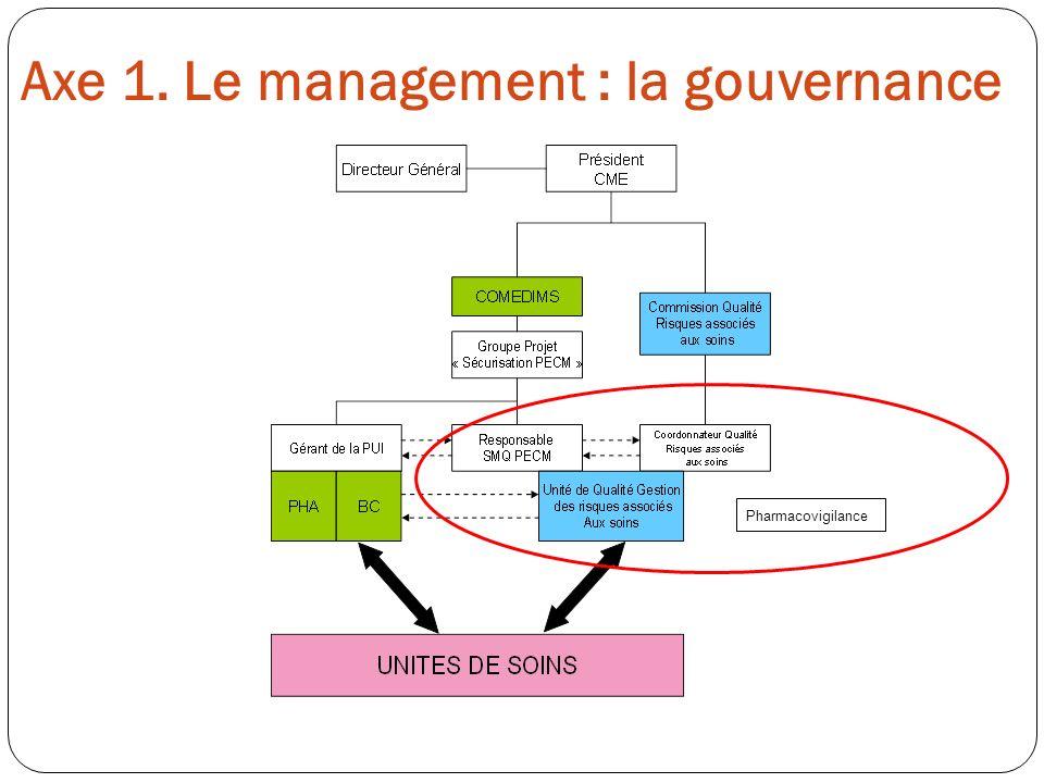 Axe 1. Le management : la gouvernance