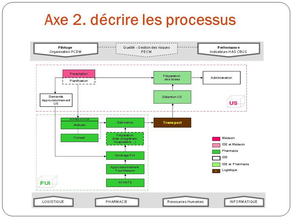 Axe 2. décrire les processus