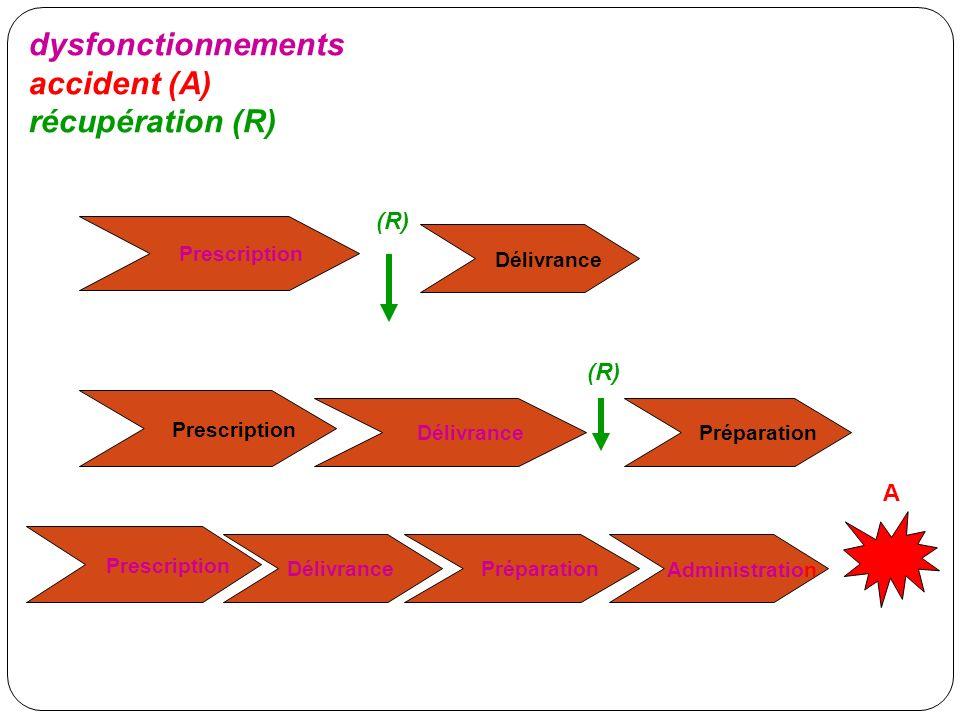 dysfonctionnements accident (A) récupération (R) (R) Délivrance (R) A
