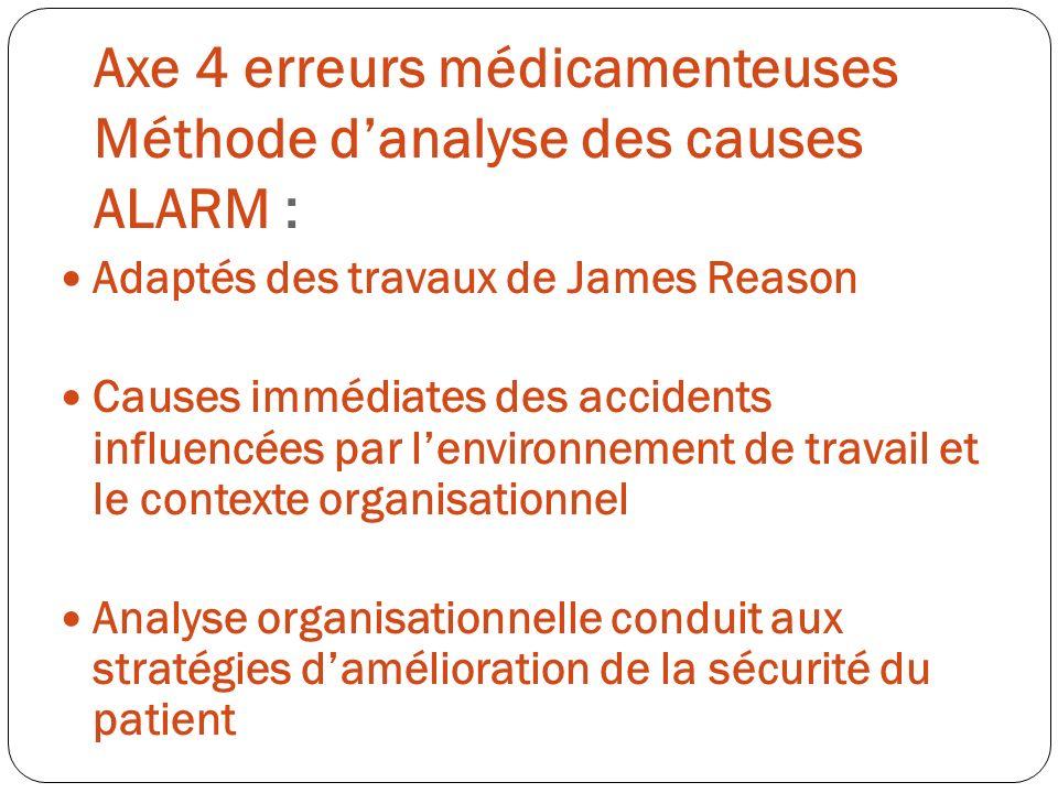 Axe 4 erreurs médicamenteuses Méthode d'analyse des causes ALARM :