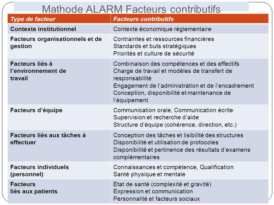 Mathode ALARM Facteurs contributifs