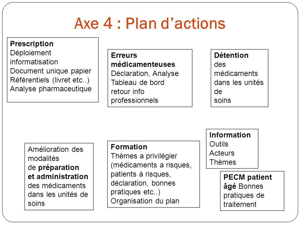 Axe 4 : Plan d'actions Prescription Déploiement informatisation