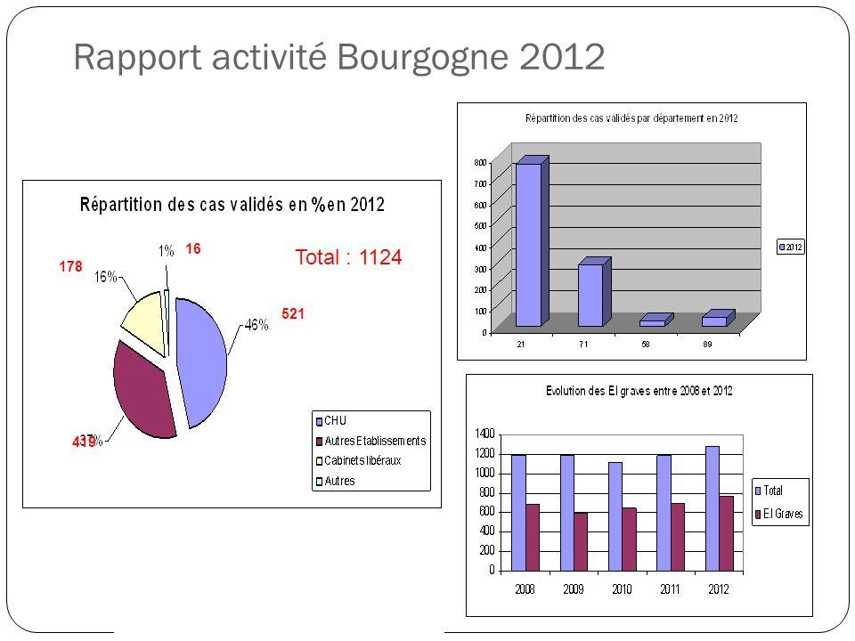 Rapport activité Bourgogne 2012
