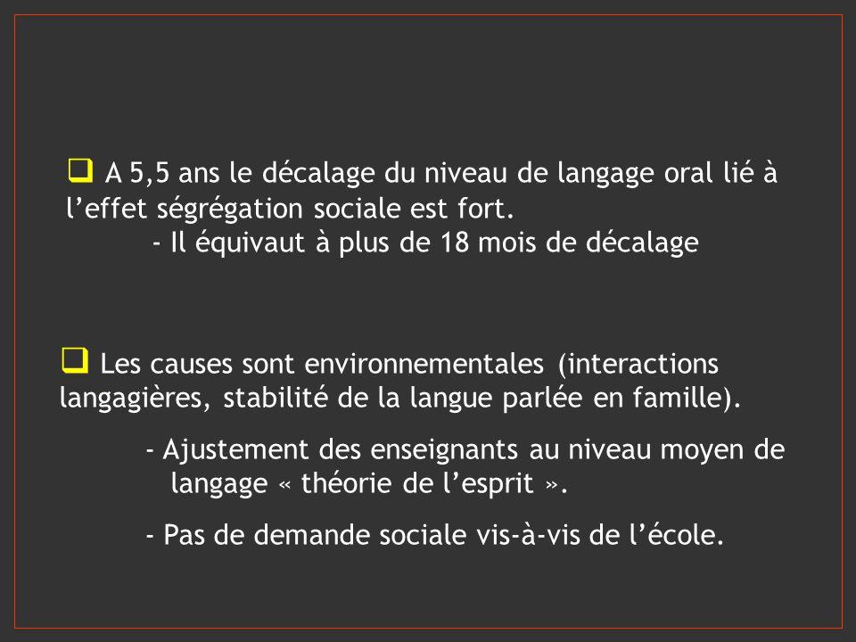A 5,5 ans le décalage du niveau de langage oral lié à l'effet ségrégation sociale est fort.