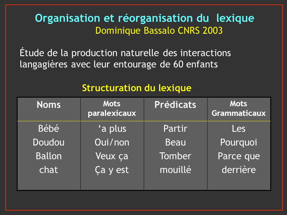 Organisation et réorganisation du lexique Dominique Bassalo CNRS 2003