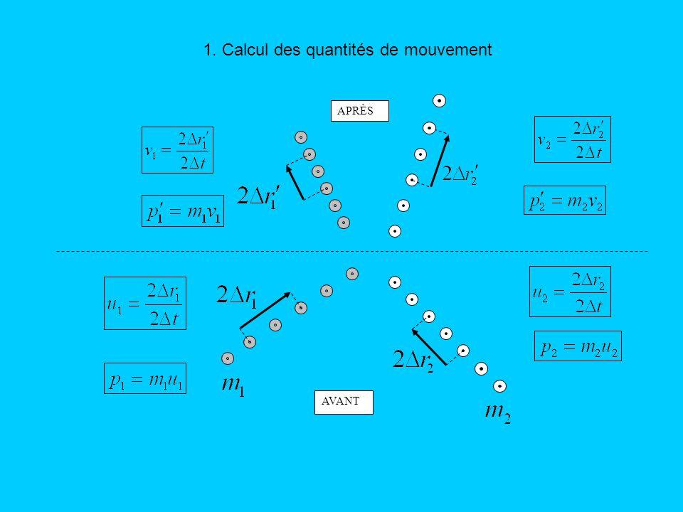 1. Calcul des quantités de mouvement
