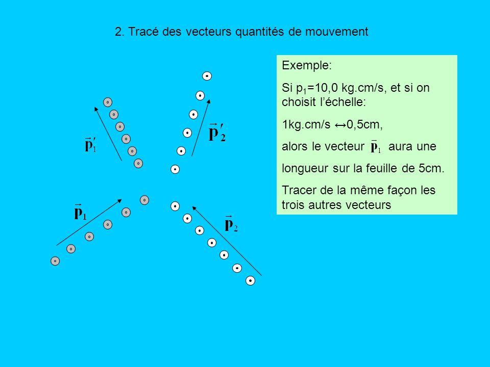 2. Tracé des vecteurs quantités de mouvement