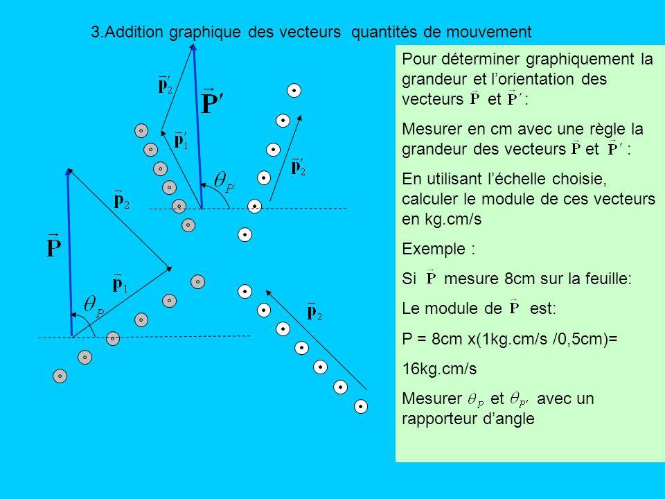 3.Addition graphique des vecteurs quantités de mouvement