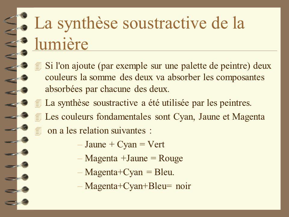 La synthèse soustractive de la lumière