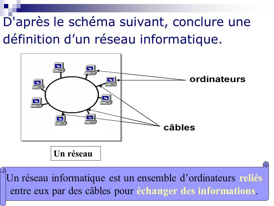 D après le schéma suivant, conclure une définition d'un réseau informatique.