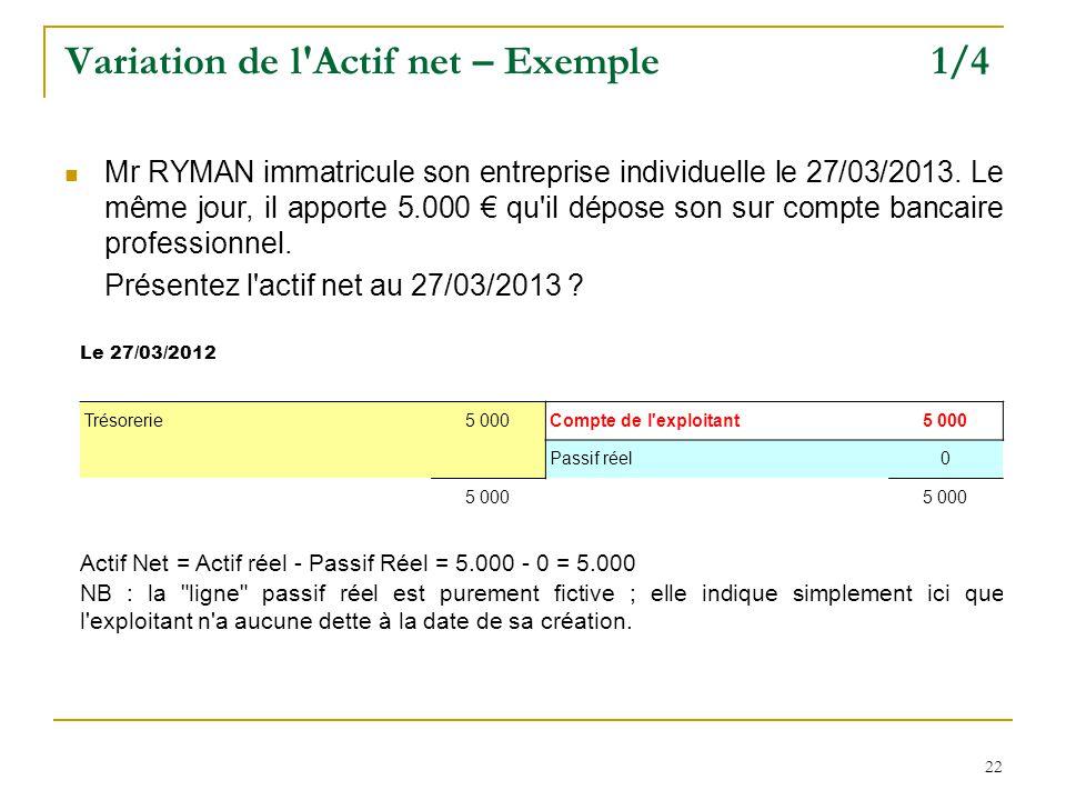 Variation de l Actif net – Exemple 1/4