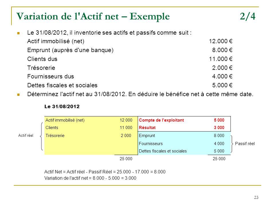 Variation de l Actif net – Exemple 2/4