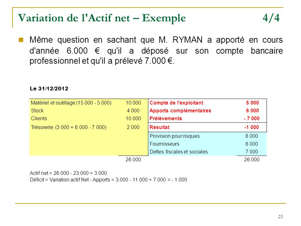 Variation de l Actif net – Exemple 4/4
