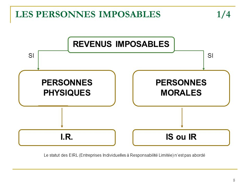 LES PERSONNES IMPOSABLES 1/4