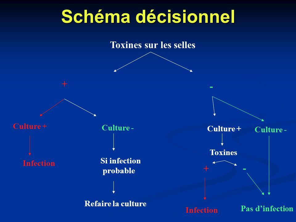 Schéma décisionnel Toxines sur les selles + - + - Culture + Culture -