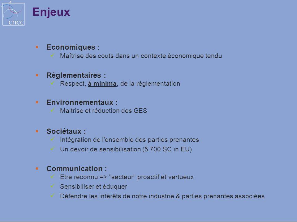 Enjeux Economiques : Réglementaires : Environnementaux : Sociétaux :