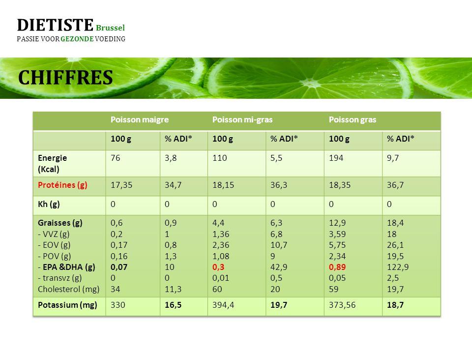 CHIFFRES DIETISTE Brussel Poisson maigre Poisson mi-gras Poisson gras