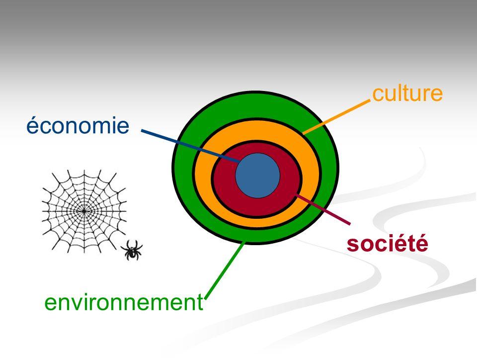 culture économie société environnement