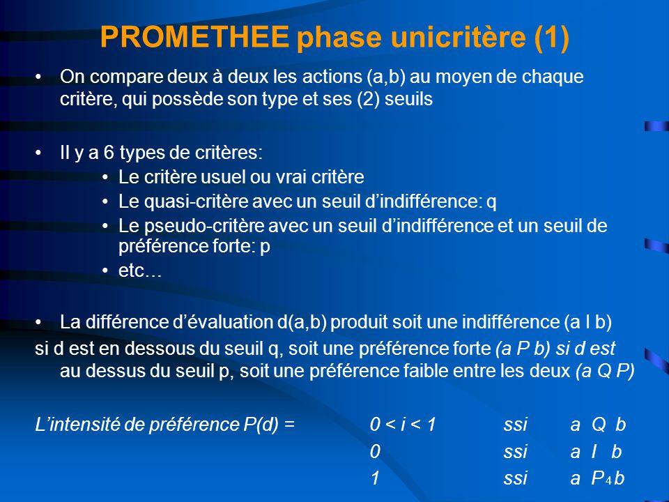 PROMETHEE phase unicritère (1)