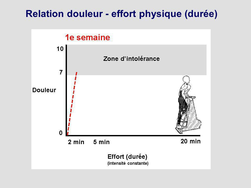 Relation douleur - effort physique (durée)