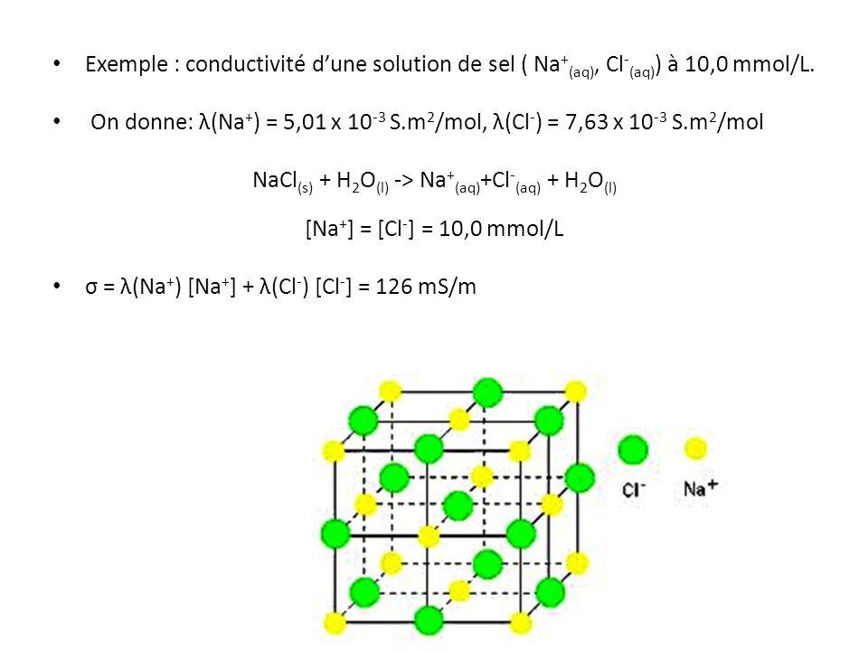 NaCl(s) + H2O(l) -> Na+(aq)+Cl-(aq) + H2O(l)