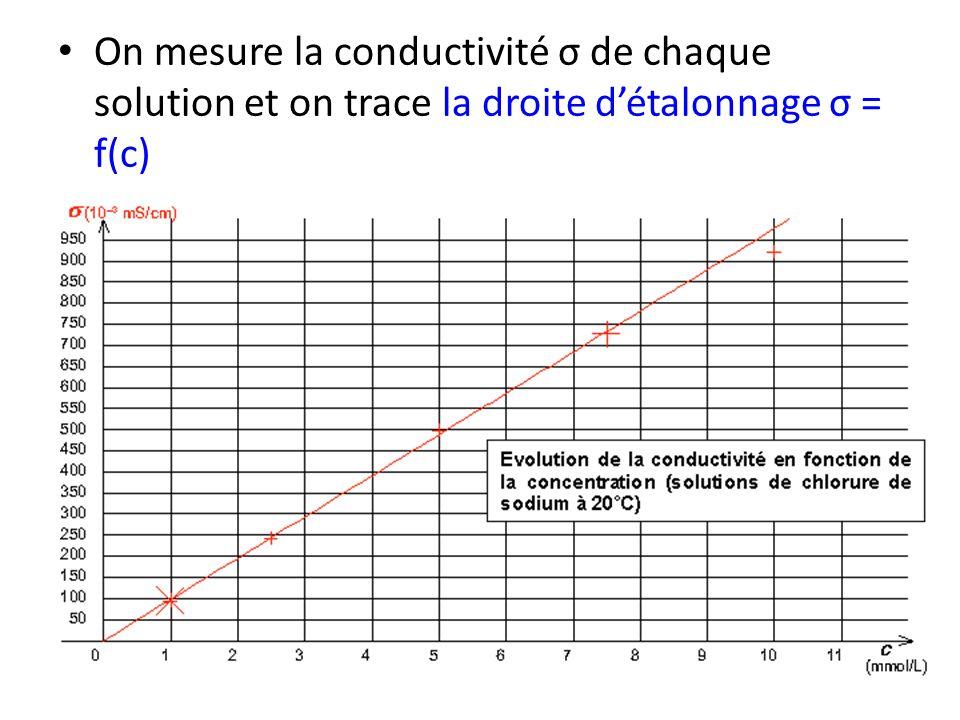 On mesure la conductivité σ de chaque solution et on trace la droite d'étalonnage σ = f(c)