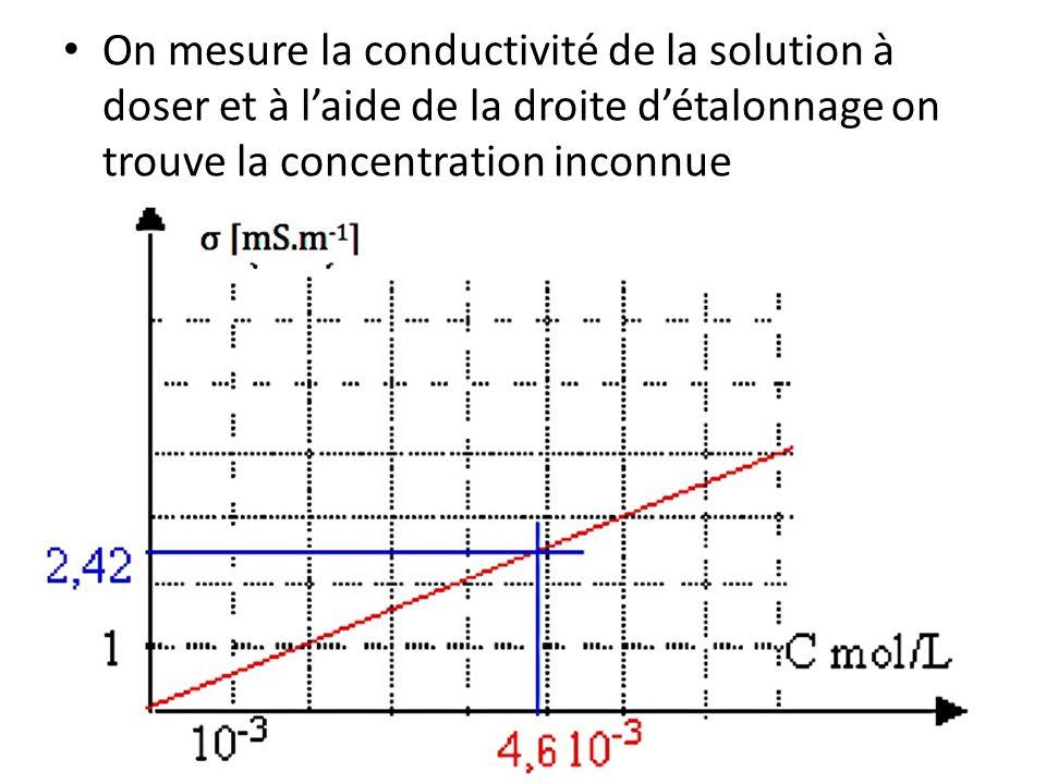 On mesure la conductivité de la solution à doser et à l'aide de la droite d'étalonnage on trouve la concentration inconnue