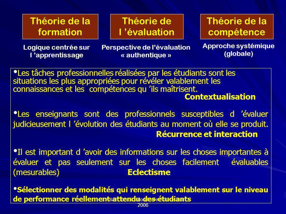 Théorie de la formation Théorie de l 'évaluation