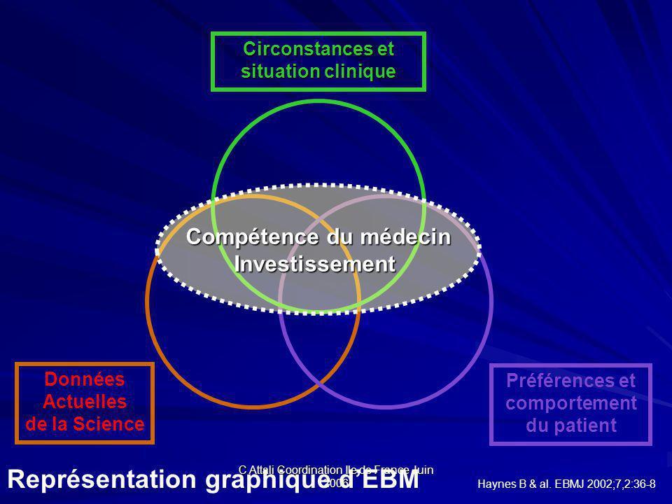 Représentation graphique d'EBM Haynes B & al. EBMJ 2002;7,2:36-8