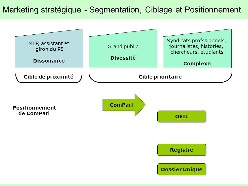 Marketing stratégique - Segmentation, Ciblage et Positionnement