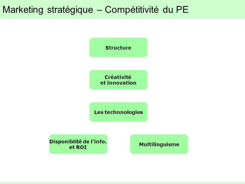 Marketing stratégique – Compétitivité du PE