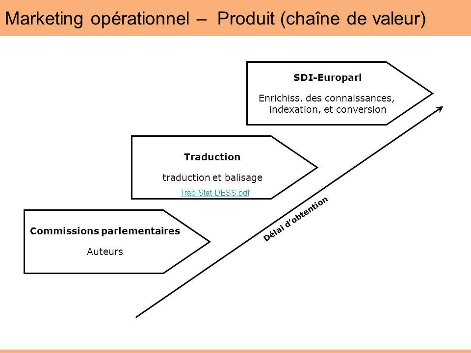 Marketing opérationnel – Produit (chaîne de valeur)