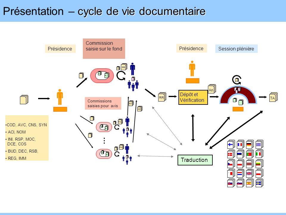 Présentation – cycle de vie documentaire