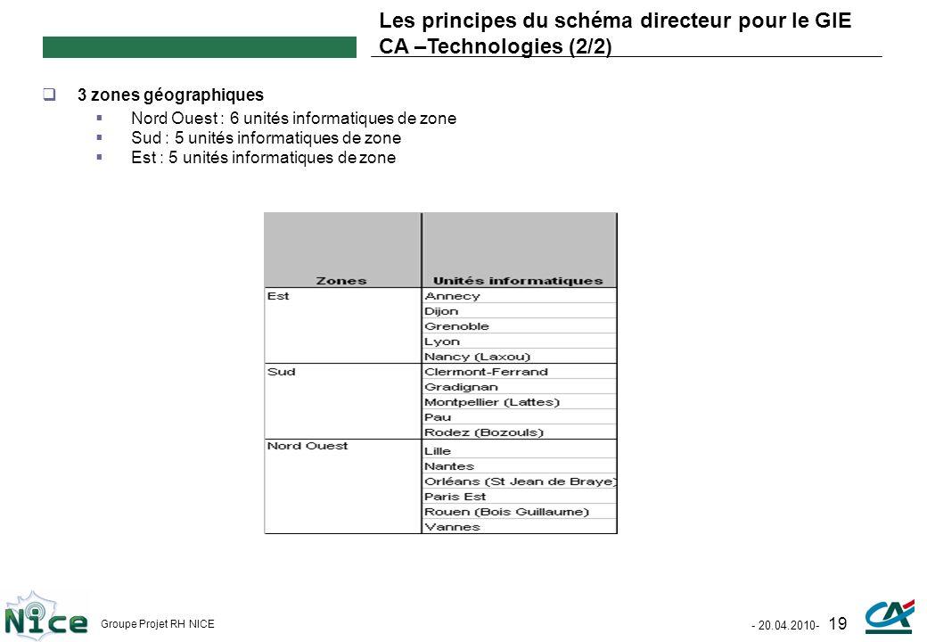 Les principes du schéma directeur pour le GIE CA –Technologies (2/2)