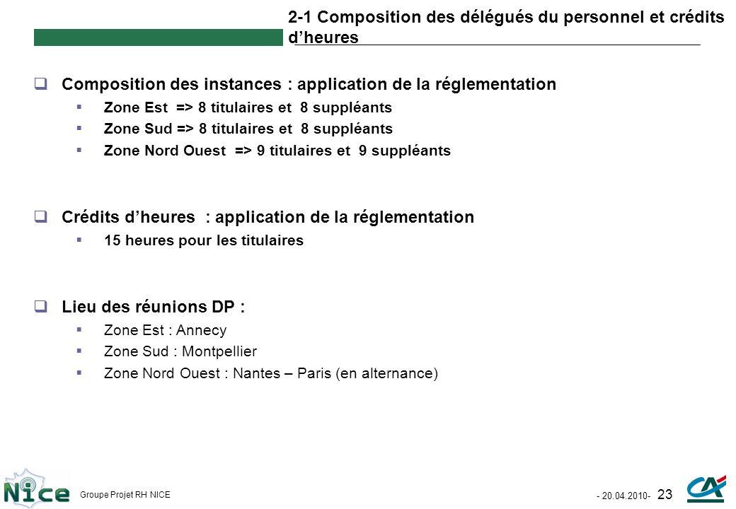 2-1 Composition des délégués du personnel et crédits d'heures