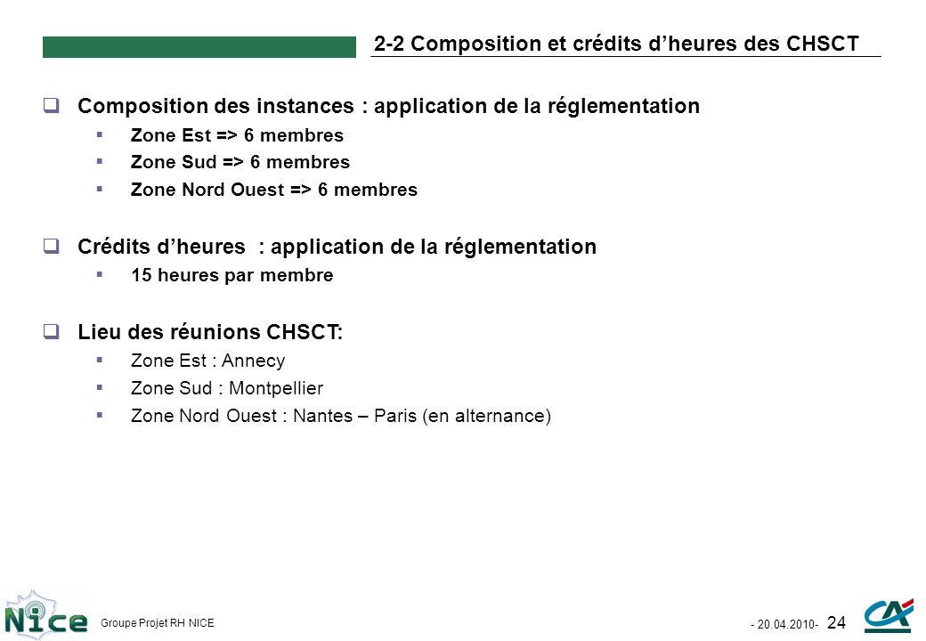 2-2 Composition et crédits d'heures des CHSCT