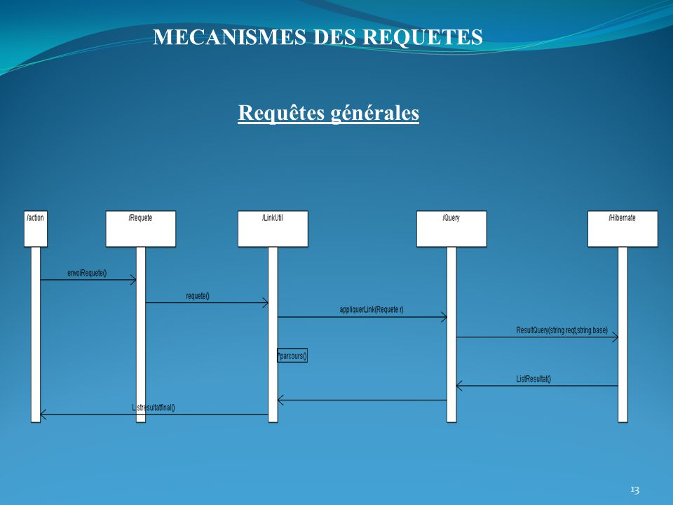 MECANISMES DES REQUETES