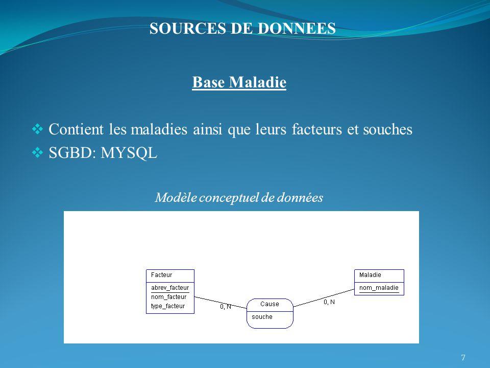 Modèle conceptuel de données