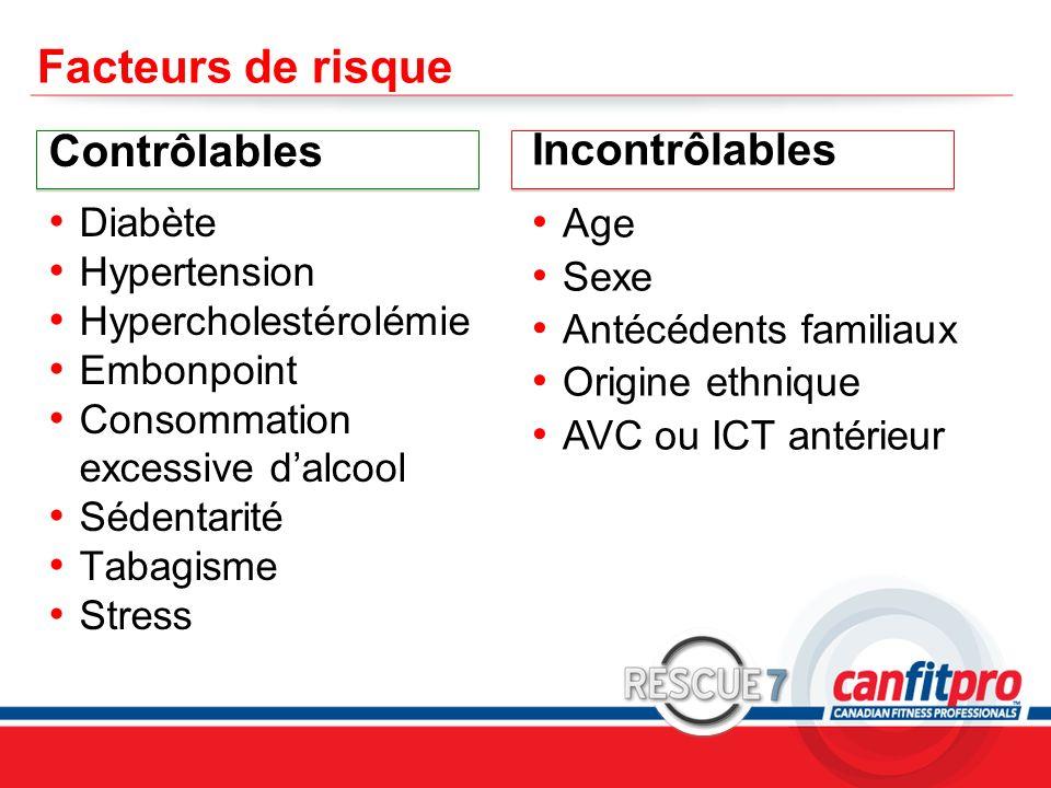 Facteurs de risque Contrôlables Incontrôlables Diabète Hypertension