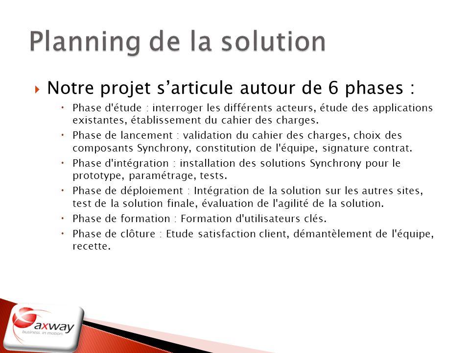 Planning de la solution