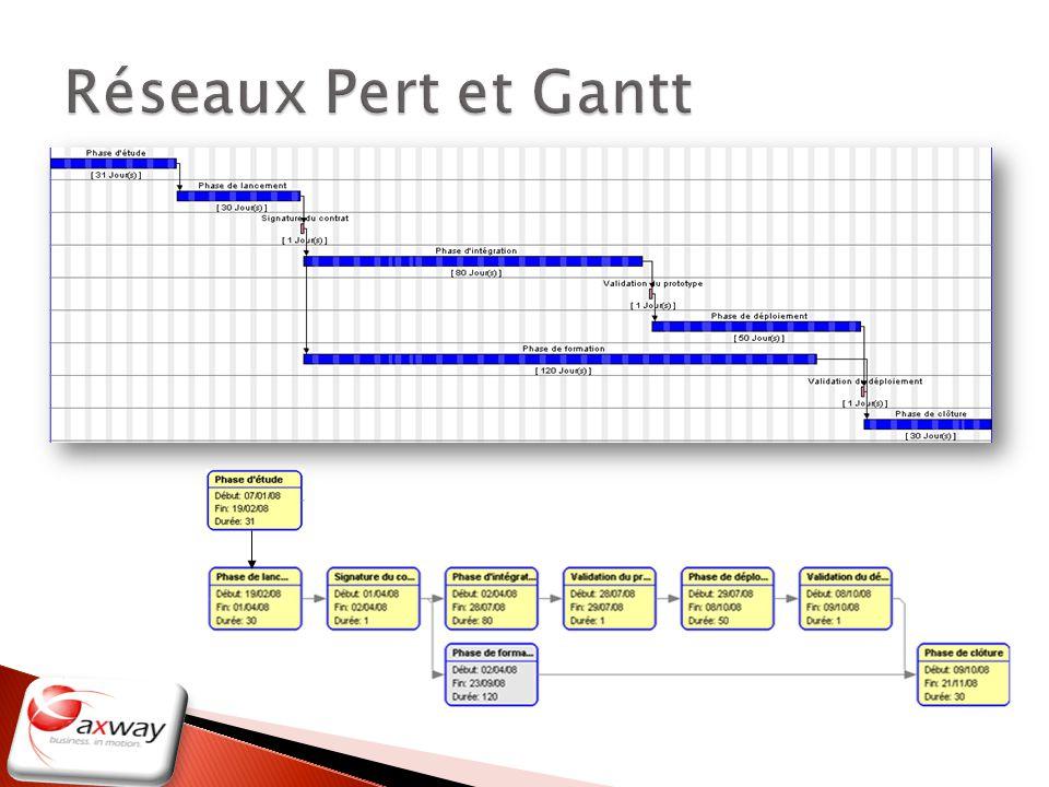 Réseaux Pert et Gantt