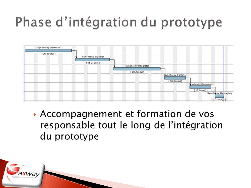 Phase d'intégration du prototype