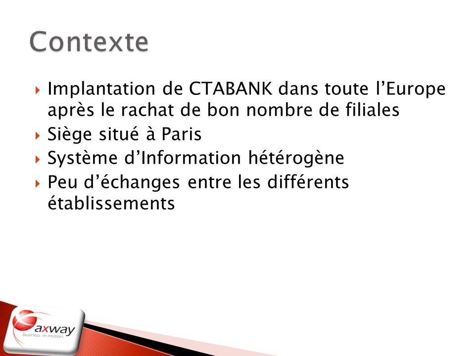 Contexte Implantation de CTABANK dans toute l'Europe après le rachat de bon nombre de filiales. Siège situé à Paris.